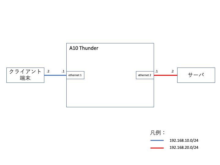 A10 Thunder】L2 / L3ネットワーク設定 | 電算星組